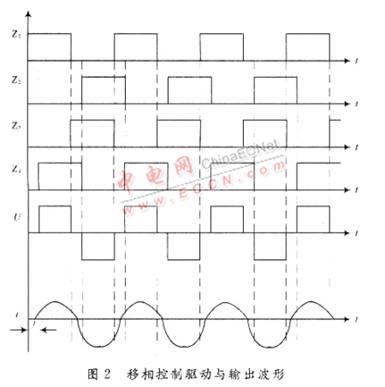 超声波电源的研究  移相控制逆变器的4个开关管驱动