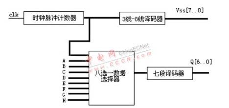 驱动八位数码管显示电路框图
