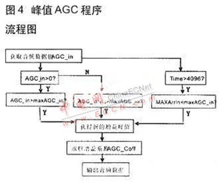 音频信号采集与agc算法的dsp设计方案