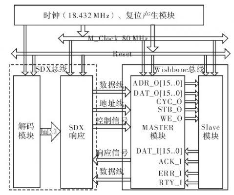 图8系统的整体设计框图