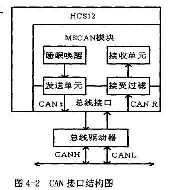 详解基于can总线的汽车仪表系统—芯片选型与电路