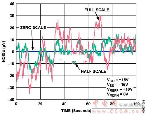 另外,基准电压源的温度系数值也是电路中最大的,为3 ppm/°c.