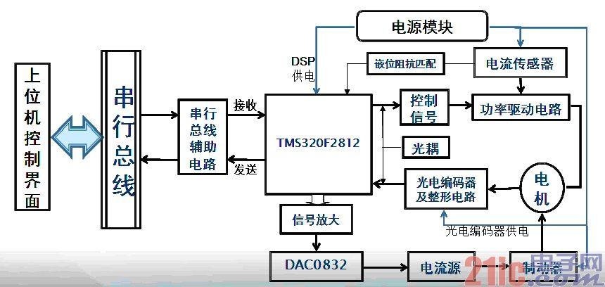 dsp主控电路以tms320f2812为核心处理器
